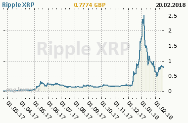Chart of commodity Ripple XRP