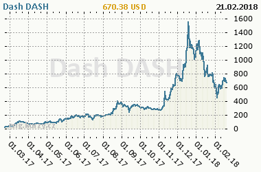 Chart of commodity Dash DASH