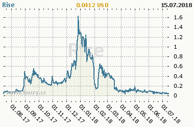 Graf vývoje ceny komodity Rise