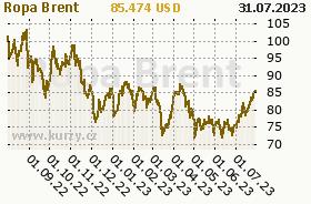 Graf vývoje ceny komodity Zlato