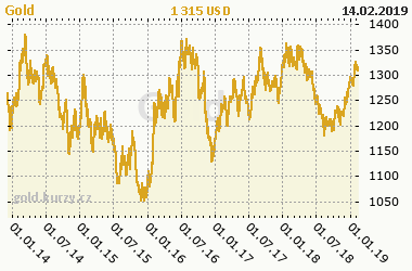 Chart of commodity Gold