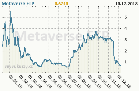 Graf vývoje ceny komodity Metaverse ETP