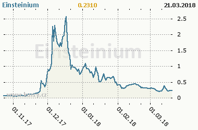 Graf vývoje ceny komodity Einsteinium