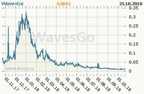 Graf vývoje ceny komodity WavesGo