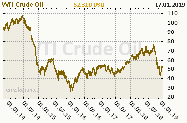 Chart of commodity WTI Crude Oil