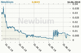 Graf vývoje ceny komodity Newbium