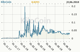 Graf vývoje ceny komodity KiloCoin