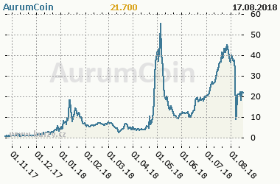 Graf vývoje ceny komodity AurumCoin
