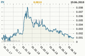 Graf vývoje ceny komodity PX