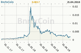 Graf vývoje ceny komodity BnrtxCoin