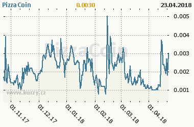 Graf vývoje ceny komodity PizzaCoin