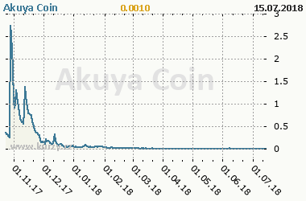 Graf vývoje ceny komodity Akuya Coin