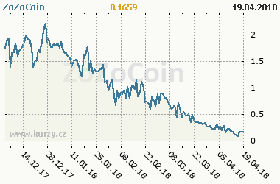 Graf vývoje ceny komodity ZoZoCoin