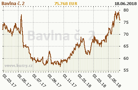 Graf vývoje ceny komodity Bavlna č. 2