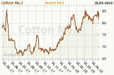 Chart of commodity Cotton No.2