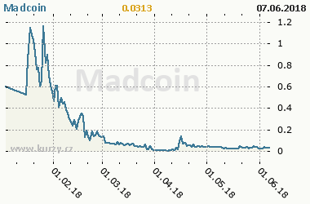 Graf vývoje ceny komodity Madcoin