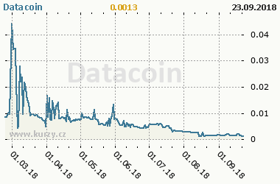 Graf vývoje ceny komodity Datacoin