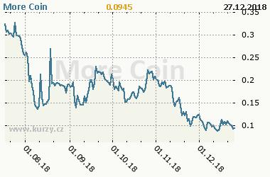 Graf vývoje ceny komodity More Coin