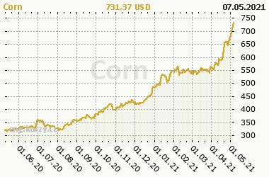 Chart of commodity Corn