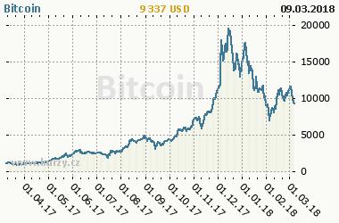 bitcoin average price