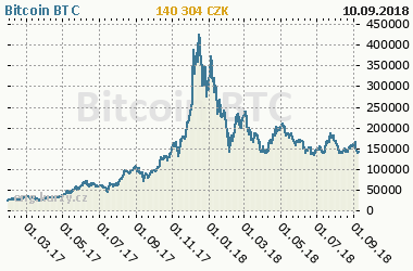 Bitcoin Btc Cur And Historical Cryptocurrency Prices From 30 1 2017 Currency Czk