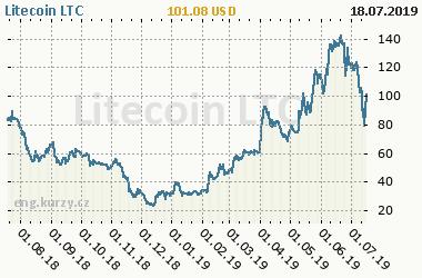 Chart of commodity Litecoin LTC