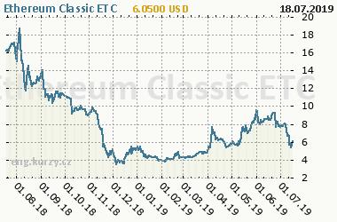 Chart of commodity Ethereum Classic ETC