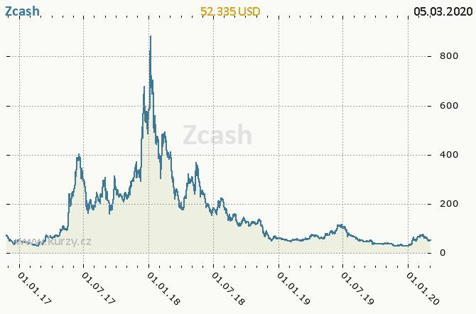 ZCash - Aktuální online kurz