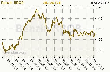 Graf vývoje ceny komodity Benzín RBOB