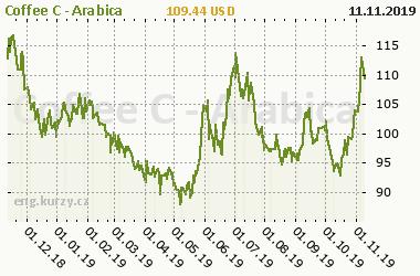Chart of commodity Coffee C - Arabica