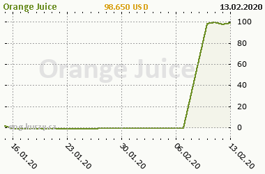 Chart of commodity Orange Juice