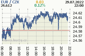 Online chart of the CZK / EUR