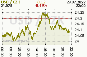 Online chart of the CZK / USD
