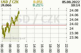Online graph of the CZK / USD