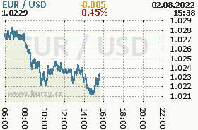 Online chart of the USD / EUR