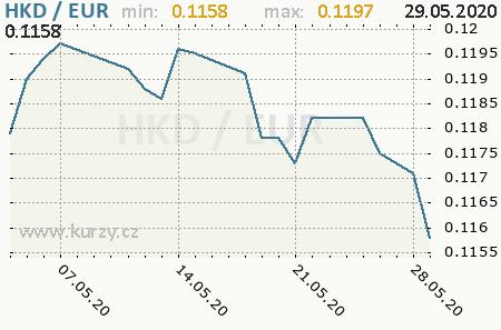 1 Hkd In Euro