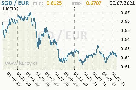 Graf euro a singapurský dolár