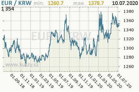 Graf juhokórejský won a euro