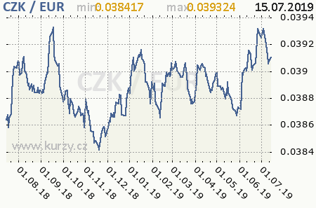 Graf euro a česká koruna