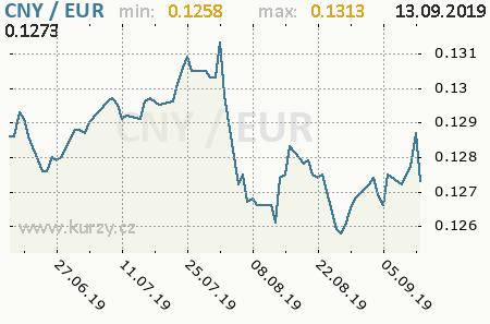 Graf euro a čínsky juan