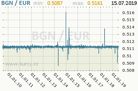 Graf euro a bulharský lev