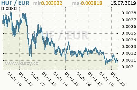 Graf euro a maďarský forint