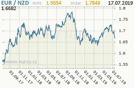 Graf novozélandský dolár a euro