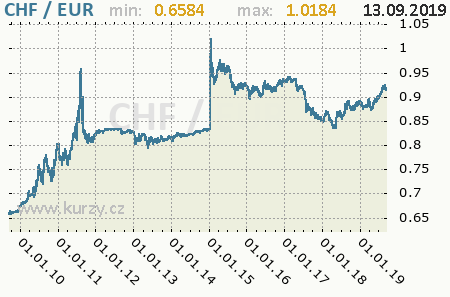 Graf euro a švajčiarsky frank
