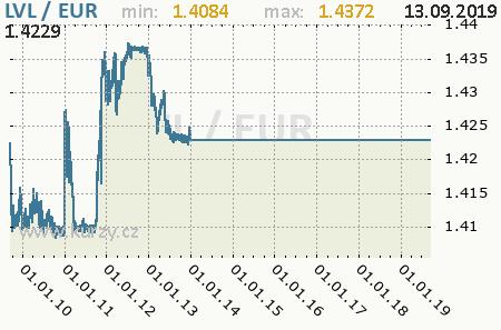 Graf euro a lotyšský lat