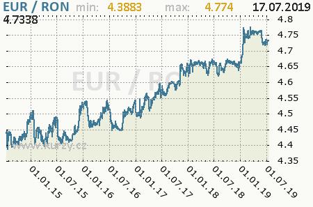 Graf rumunský nový lei a euro