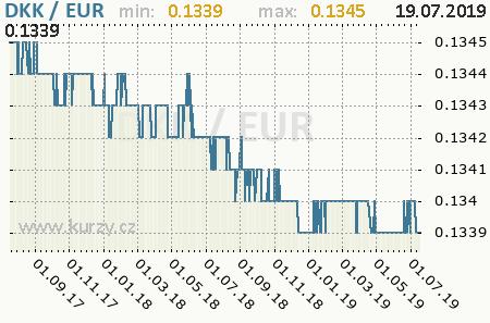 Graf euro a dánska koruna