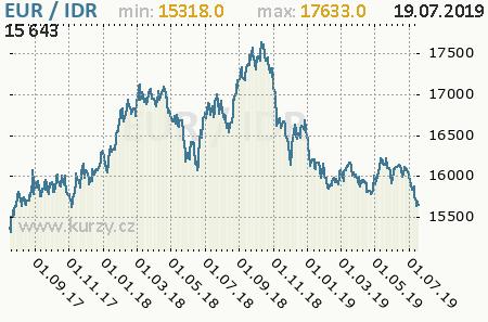 Graf indonézska rupia a euro