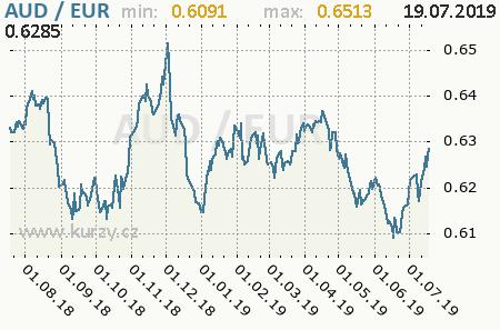 Graf euro a austrálsky dolár