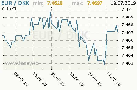 Graf dánska koruna a euro